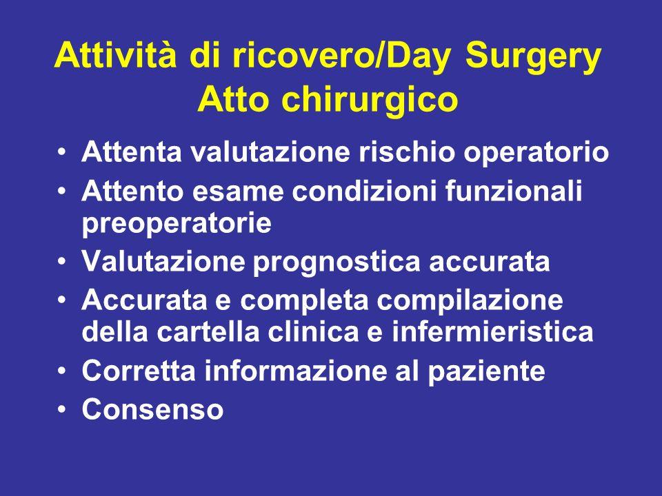 Attività di ricovero/Day Surgery Atto chirurgico
