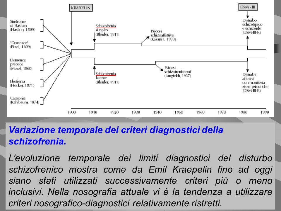 Variazione temporale dei criteri diagnostici della schizofrenia.