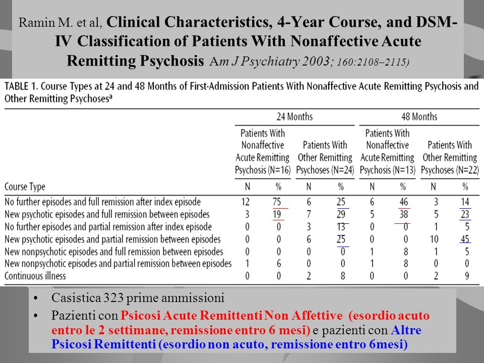 Ramin M. et al, Clinical Characteristics, 4-Year Course, and DSM-IV Classification of Patients With Nonaffective Acute Remitting Psychosis Am J Psychiatry 2003; 160:2108–2115)