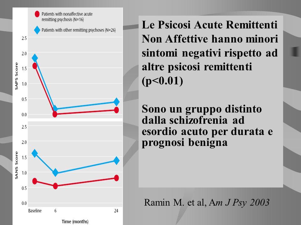 Le Psicosi Acute Remittenti Non Affettive hanno minori sintomi negativi rispetto ad altre psicosi remittenti (p<0.01)