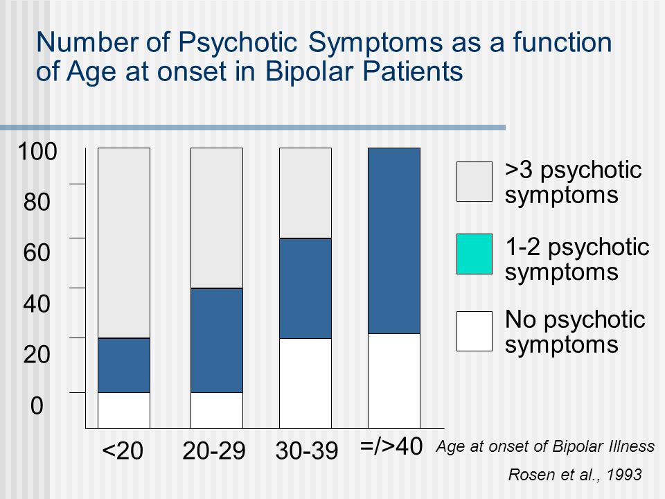 Number of Psychotic Symptoms as a function of Age at onset in Bipolar Patients