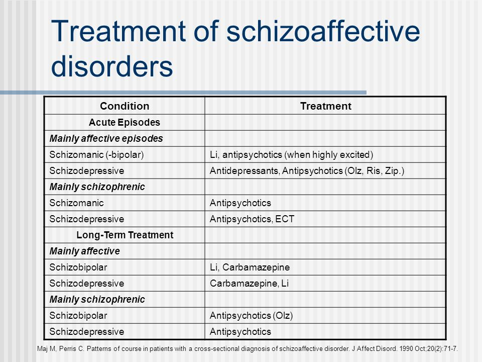 Treatment of schizoaffective disorders