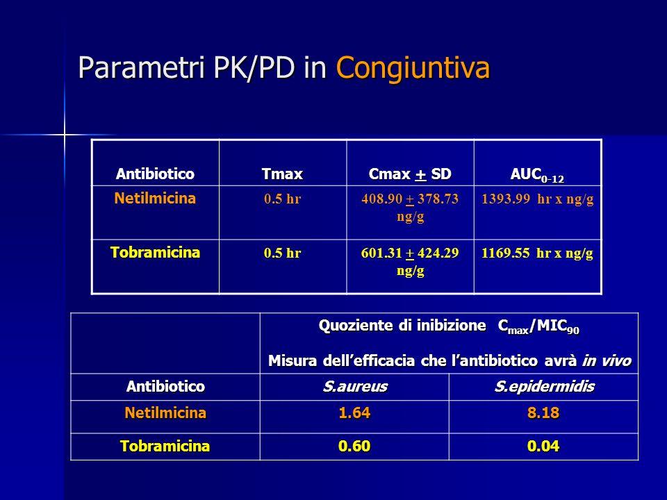 Parametri PK/PD in Congiuntiva