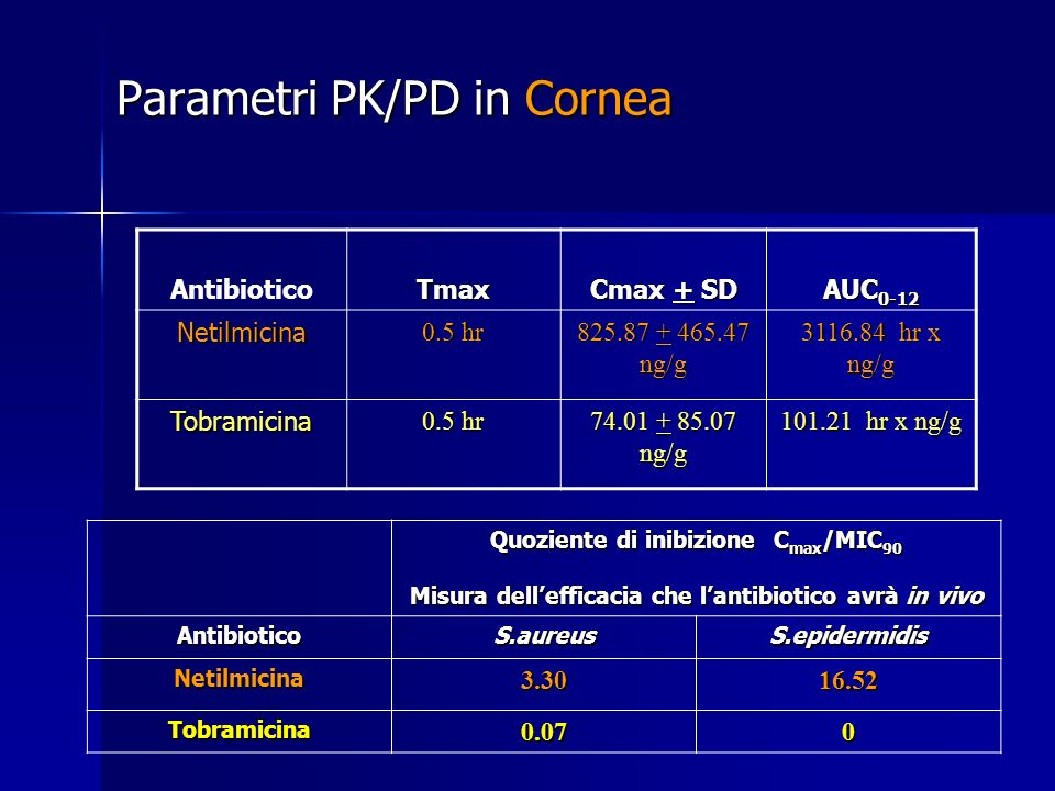 Parametri PK/PD in Cornea