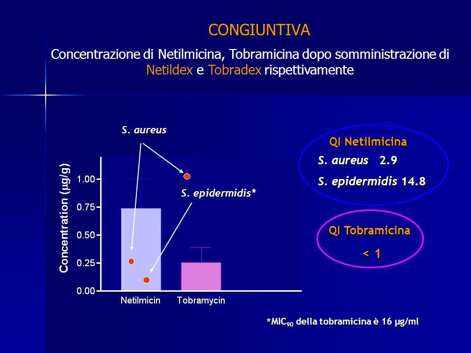 CONGIUNTIVA Concentrazione di Netilmicina, Tobramicina dopo somministrazione di Netildex e Tobradex rispettivamente.