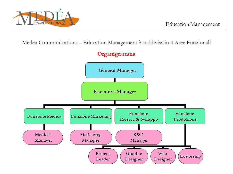 Education ManagementMedea Communications – Education Management è suddivisa in 4 Aree Funzionali.