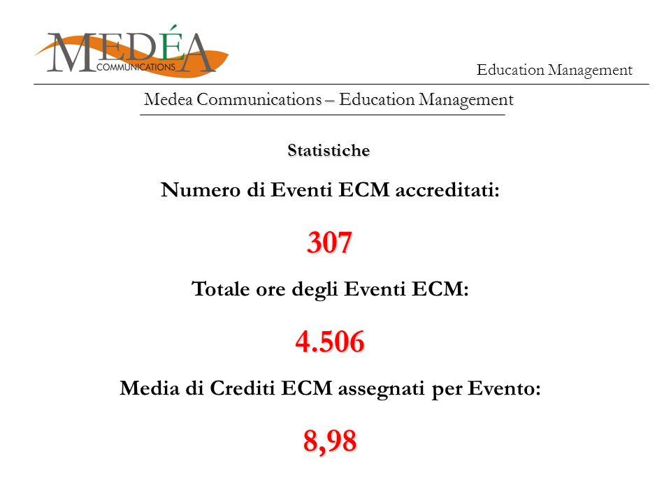 307 4.506 8,98 Numero di Eventi ECM accreditati:
