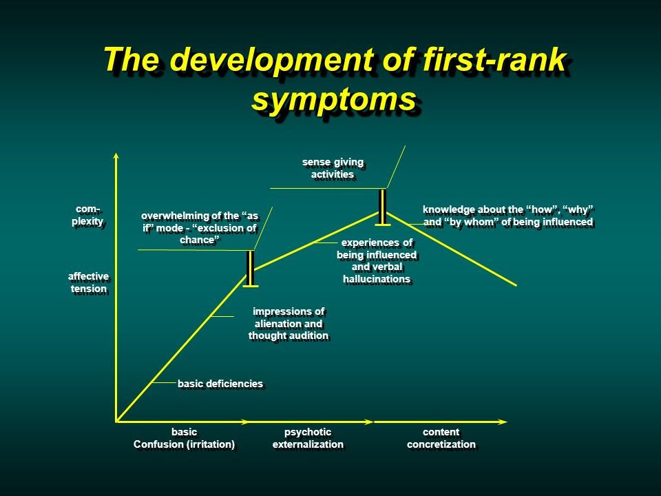 The development of first-rank symptoms