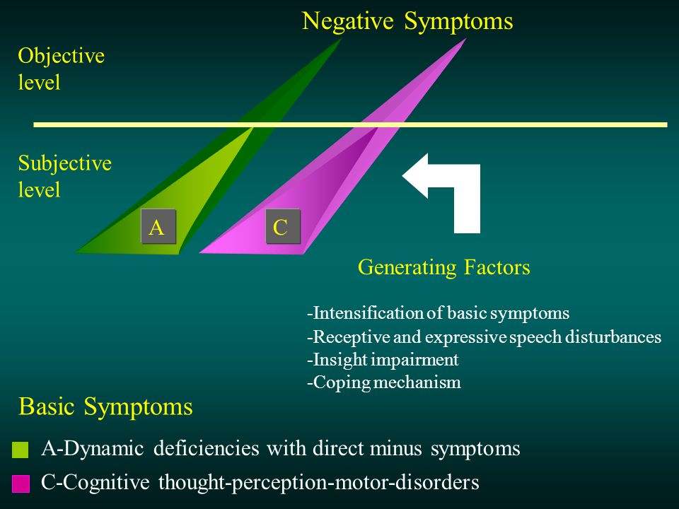 Negative Symptoms Basic Symptoms Objective level Subjective level A C