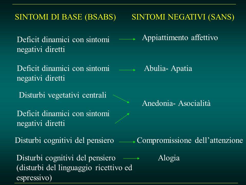 SINTOMI DI BASE (BSABS)