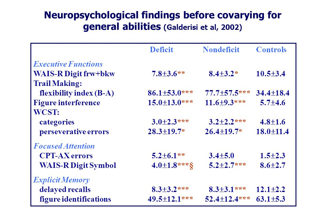Neuropsychological findings before covarying for general abilities (Galderisi et al, 2002)