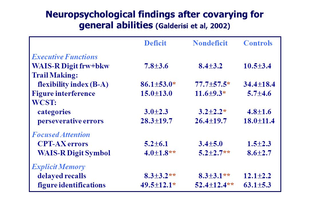 Neuropsychological findings after covarying for general abilities (Galderisi et al, 2002)