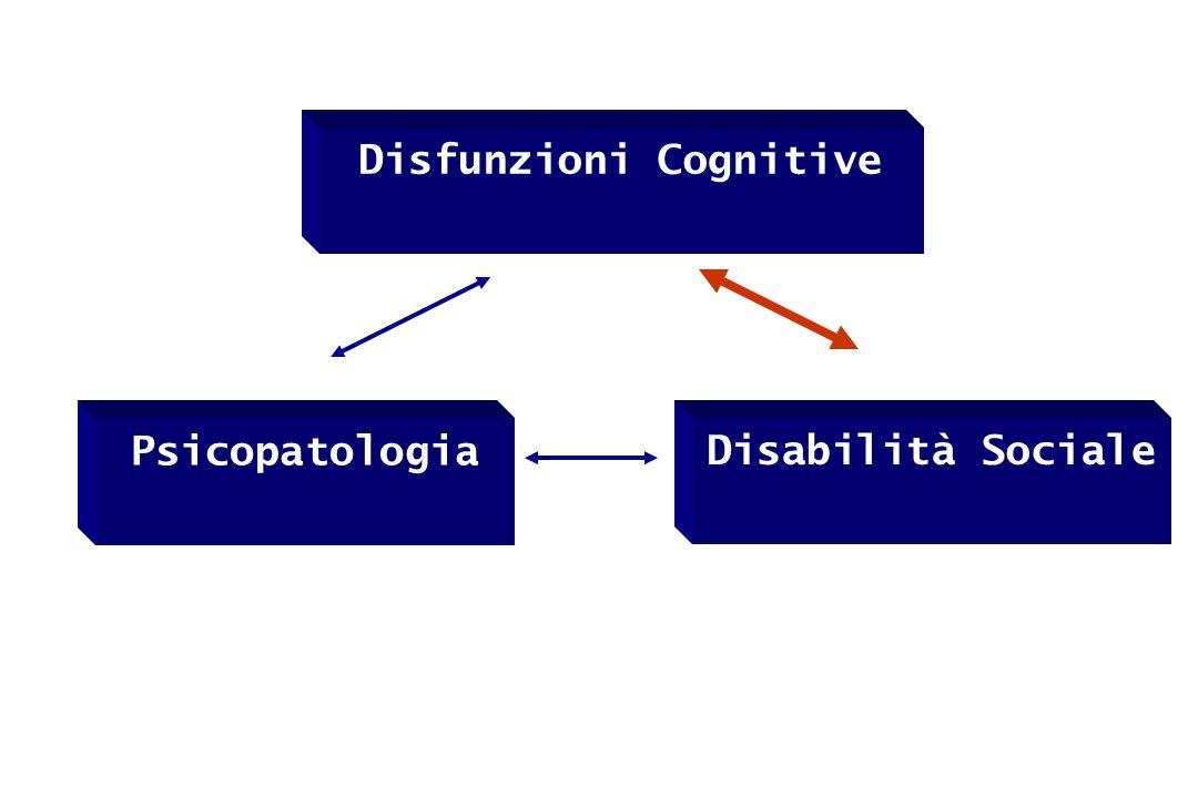 Disfunzioni Cognitive