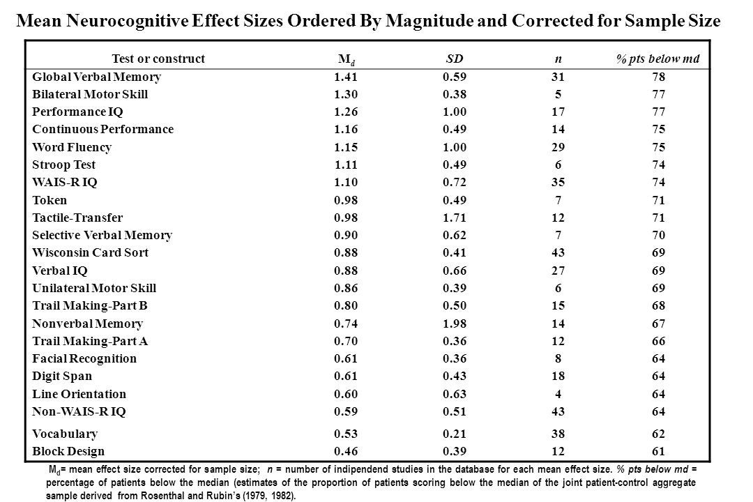 Mean Neurocognitive Effect Sizes Ordered By Magnitude and Corrected for Sample Size