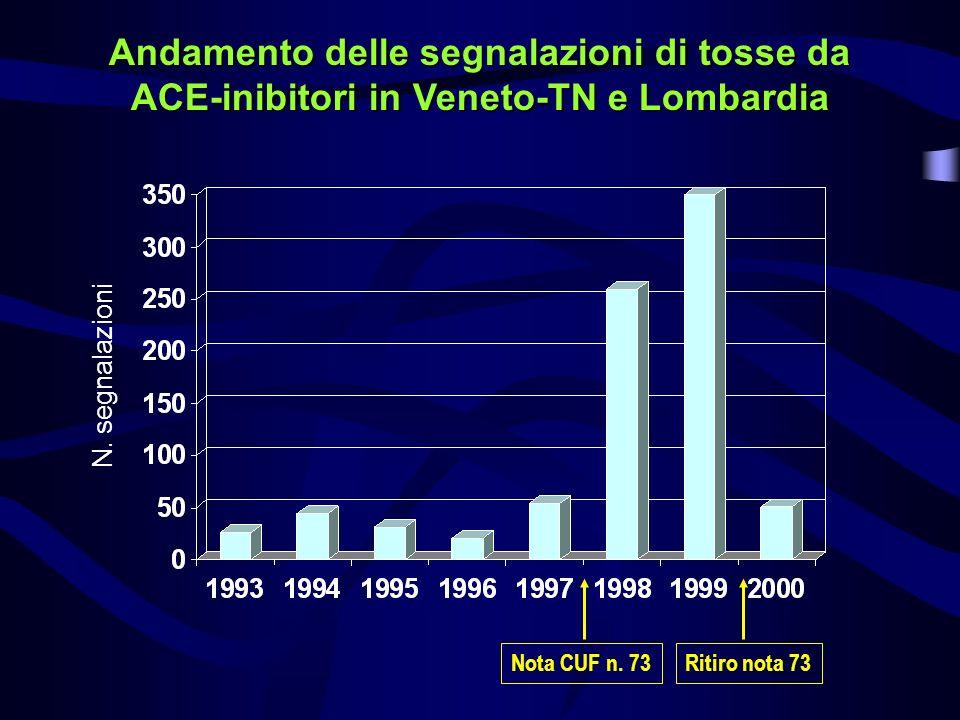 Andamento delle segnalazioni di tosse da ACE-inibitori in Veneto-TN e Lombardia
