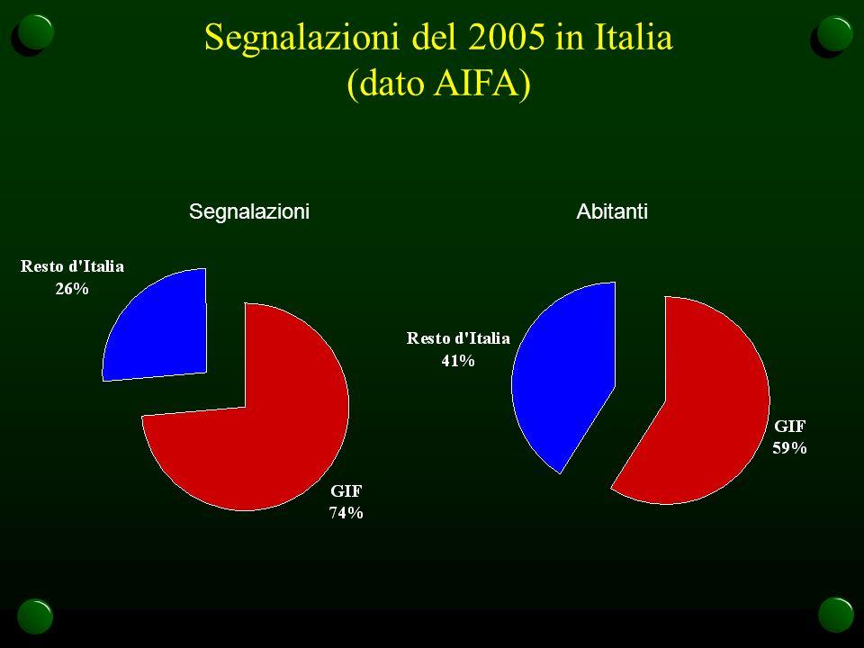 Segnalazioni del 2005 in Italia (dato AIFA)