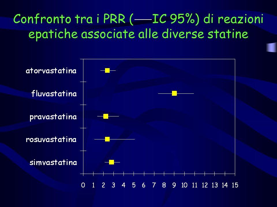 Confronto tra i PRR ( IC 95%) di reazioni epatiche associate alle diverse statine