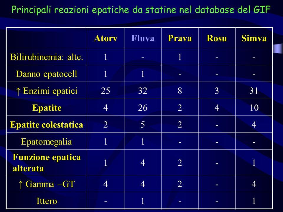 Principali reazioni epatiche da statine nel database del GIF