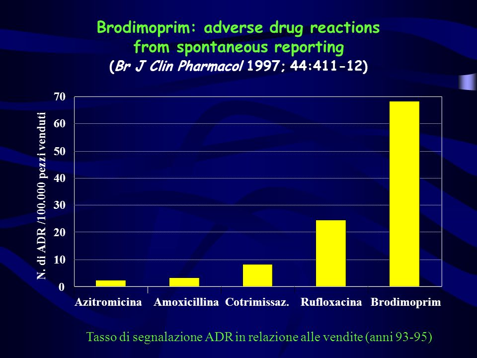 Brodimoprim: adverse drug reactions from spontaneous reporting (Br J Clin Pharmacol 1997; 44:411-12)