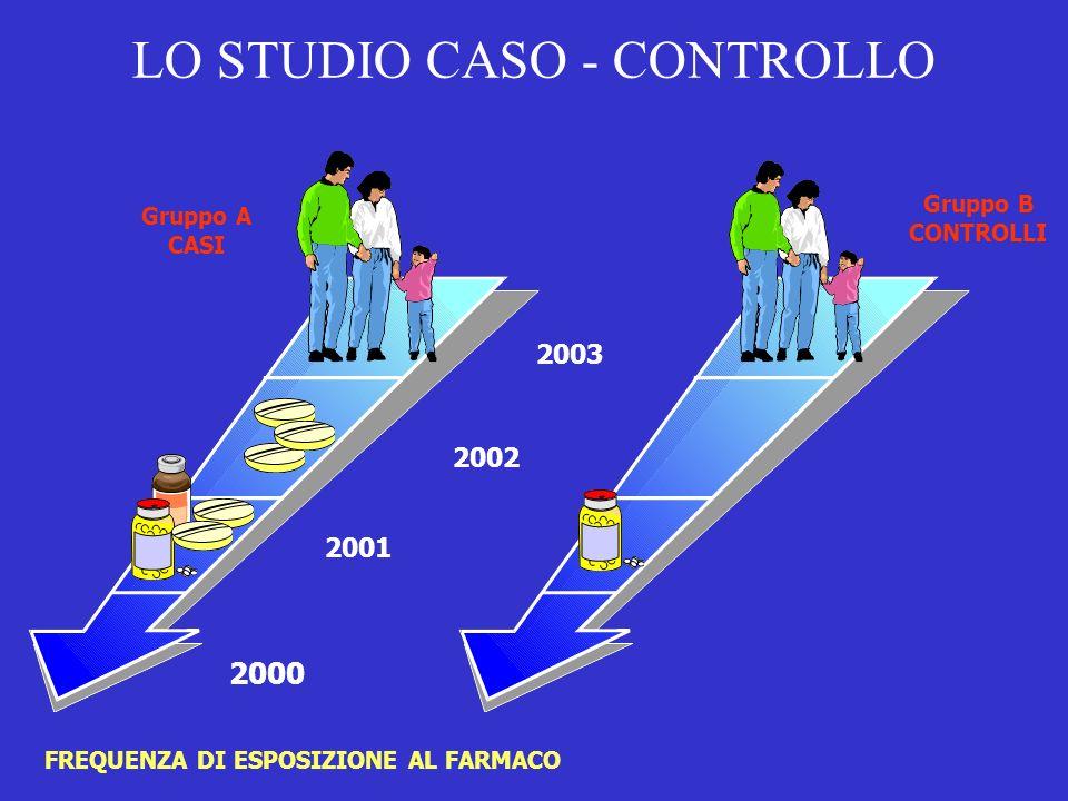 LO STUDIO CASO - CONTROLLO