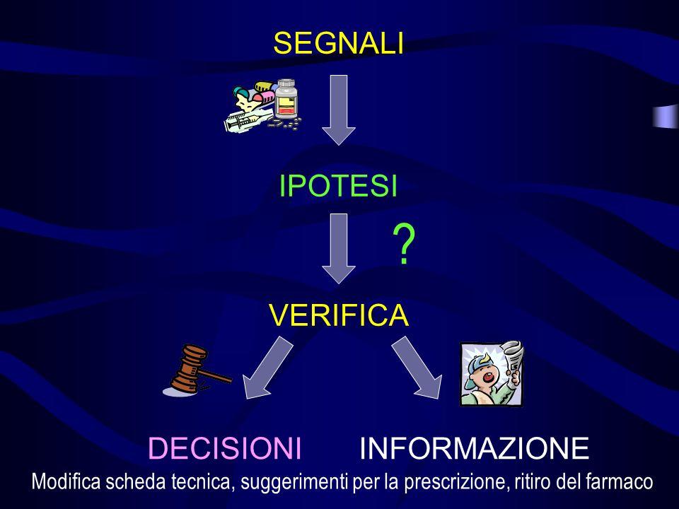 SEGNALI IPOTESI VERIFICA DECISIONI INFORMAZIONE