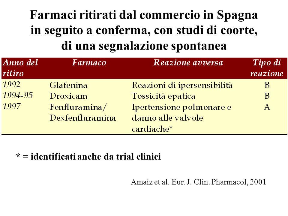 Amaiz et al. Eur. J. Clin. Pharmacol, 2001
