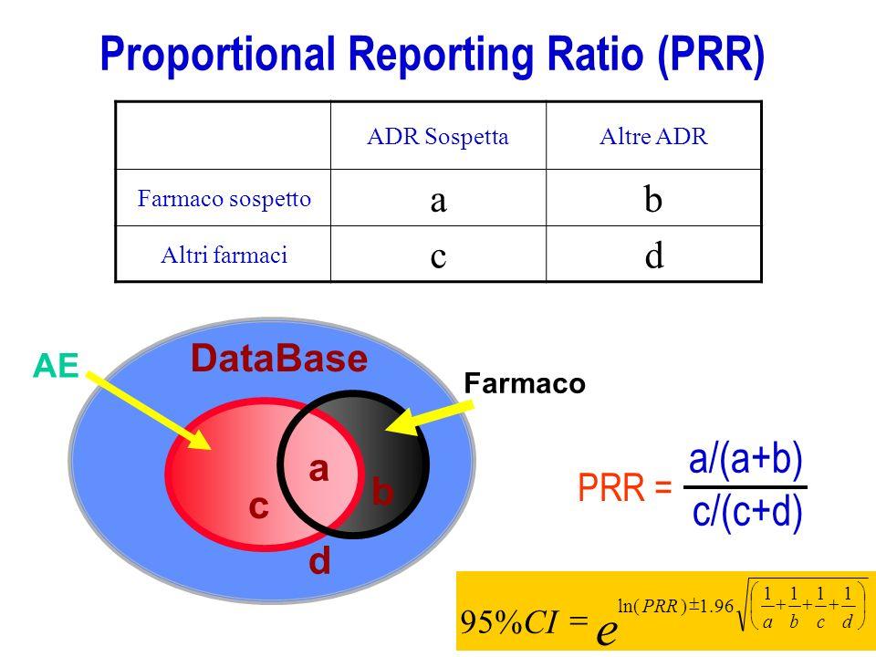 e Proportional Reporting Ratio (PRR) a/(a+b) c/(c+d) a b c d a