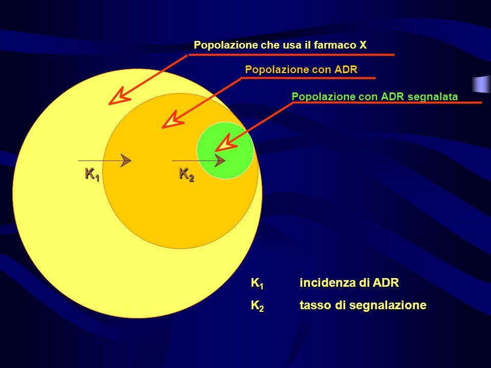 K1 K2 K1 incidenza di ADR K2 tasso di segnalazione