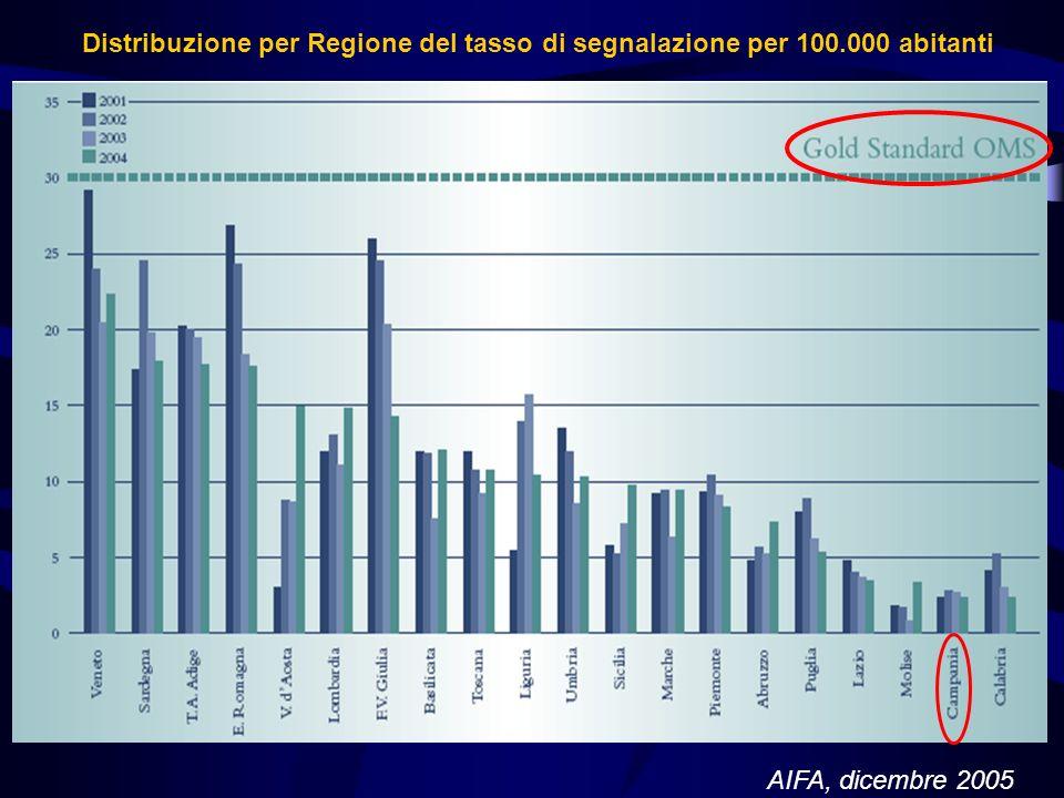 Distribuzione per Regione del tasso di segnalazione per 100