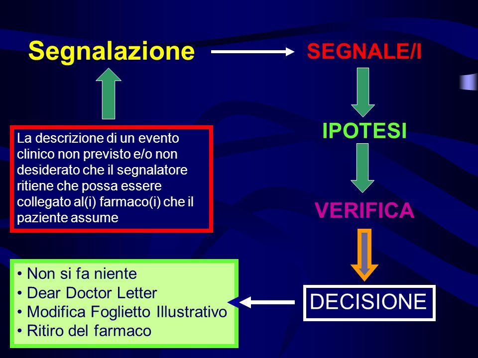 Segnalazione SEGNALE/I IPOTESI VERIFICA DECISIONE Non si fa niente
