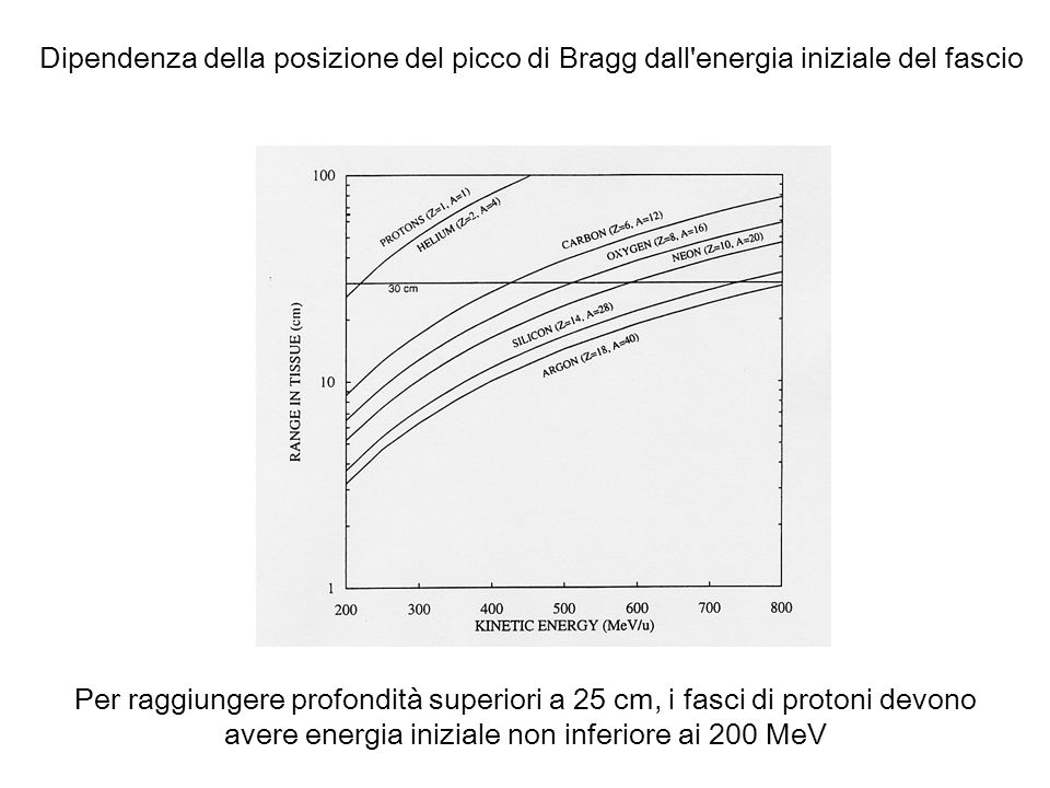 Dipendenza della posizione del picco di Bragg dall energia iniziale del fascio