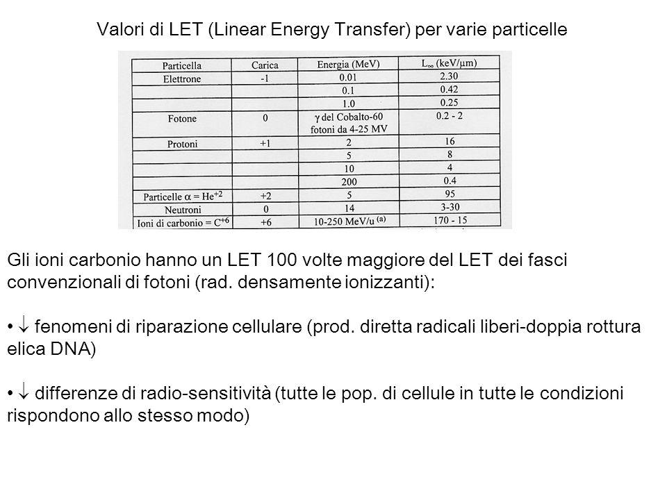 Valori di LET (Linear Energy Transfer) per varie particelle