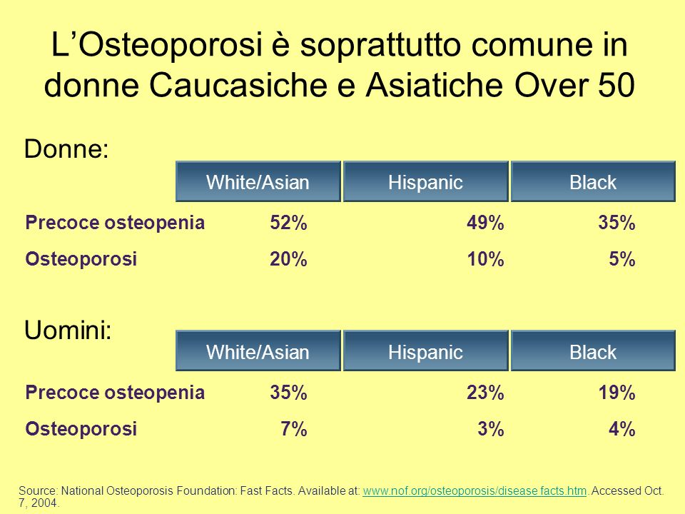 L'Osteoporosi è soprattutto comune in donne Caucasiche e Asiatiche Over 50