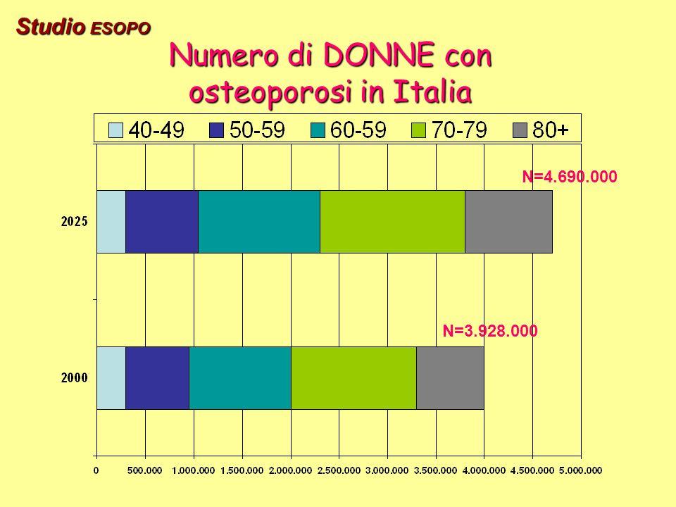 Numero di DONNE con osteoporosi in Italia