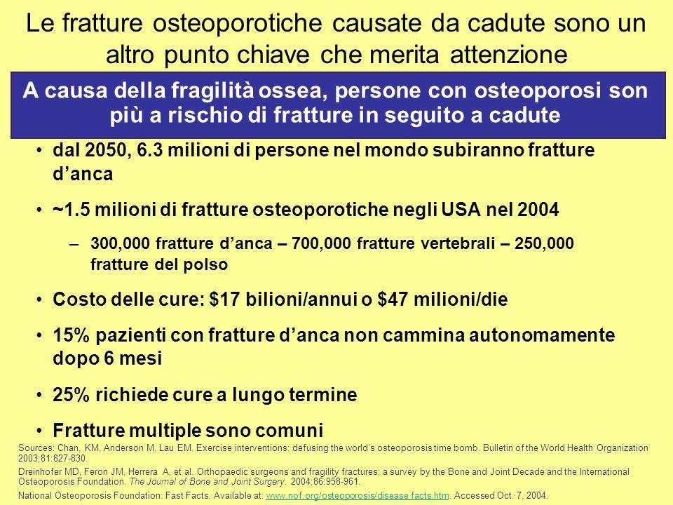 Le fratture osteoporotiche causate da cadute sono un altro punto chiave che merita attenzione