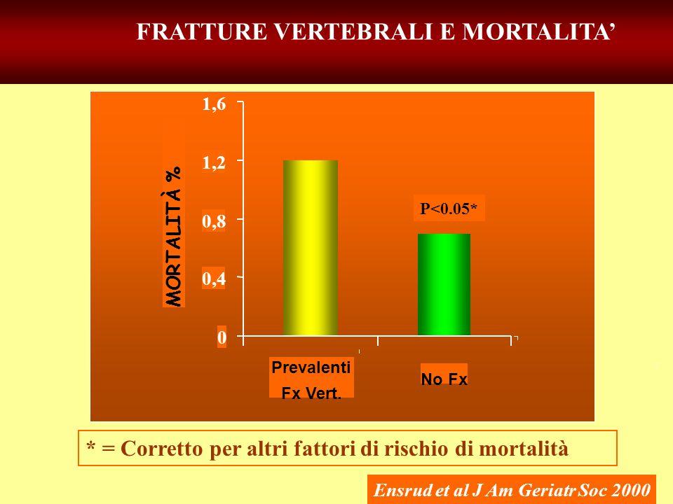 FRATTURE VERTEBRALI E MORTALITA'