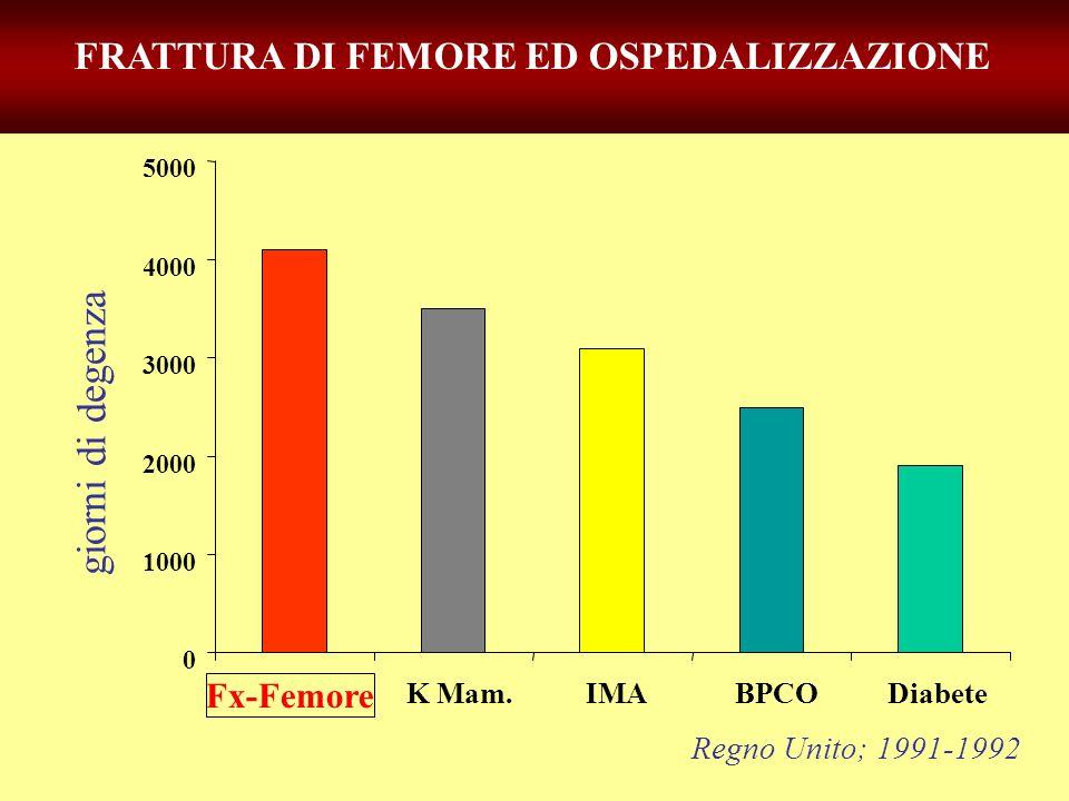 giorni di degenza FRATTURA DI FEMORE ED OSPEDALIZZAZIONE Fx-Femore