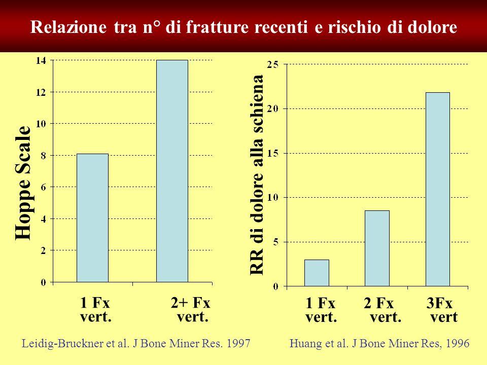 Hoppe Scale Relazione tra n° di fratture recenti e rischio di dolore