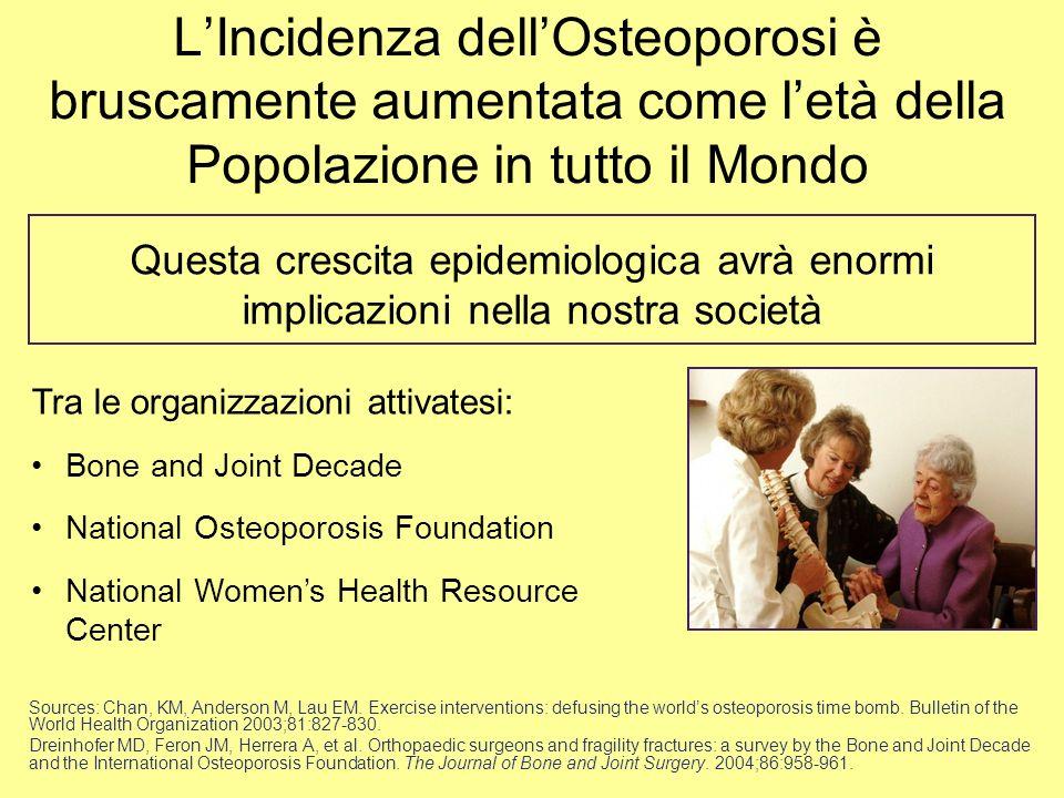 L'Incidenza dell'Osteoporosi è bruscamente aumentata come l'età della Popolazione in tutto il Mondo