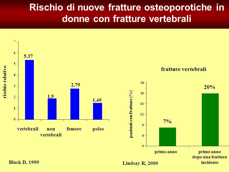 Rischio di nuove fratture osteoporotiche in donne con fratture vertebrali
