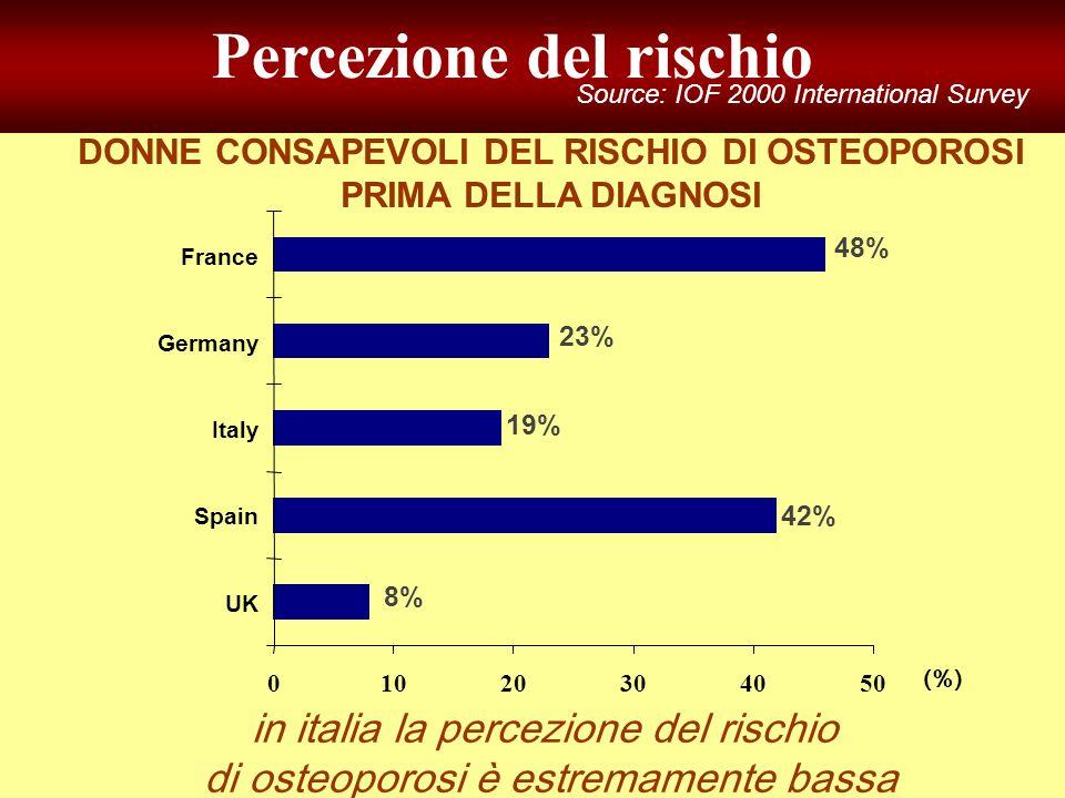 DONNE CONSAPEVOLI DEL RISCHIO DI OSTEOPOROSI