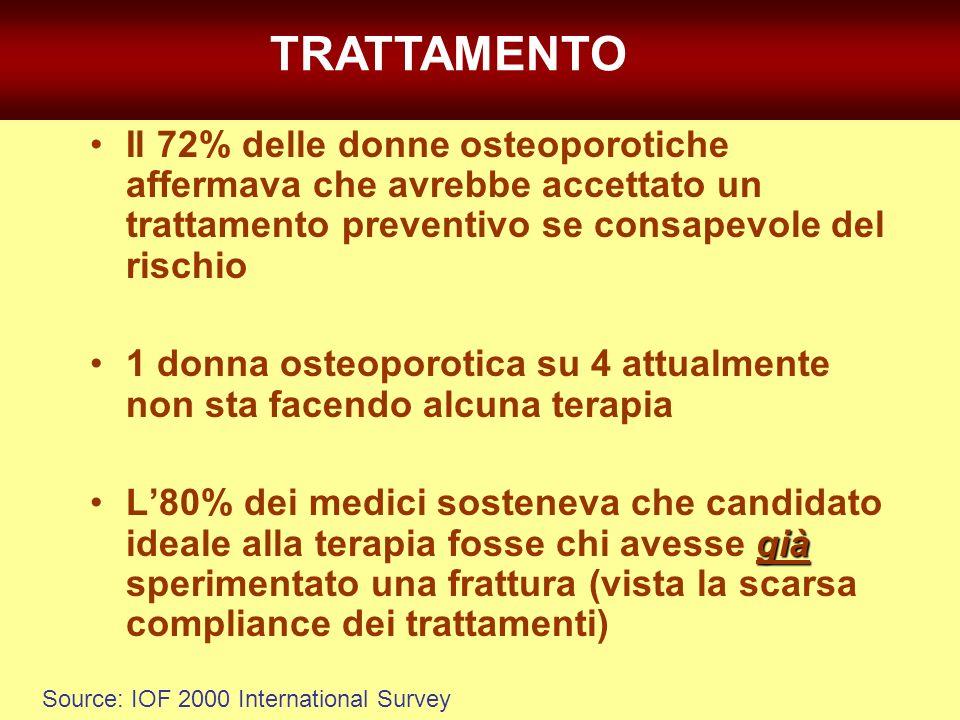 TRATTAMENTO Il 72% delle donne osteoporotiche affermava che avrebbe accettato un trattamento preventivo se consapevole del rischio.