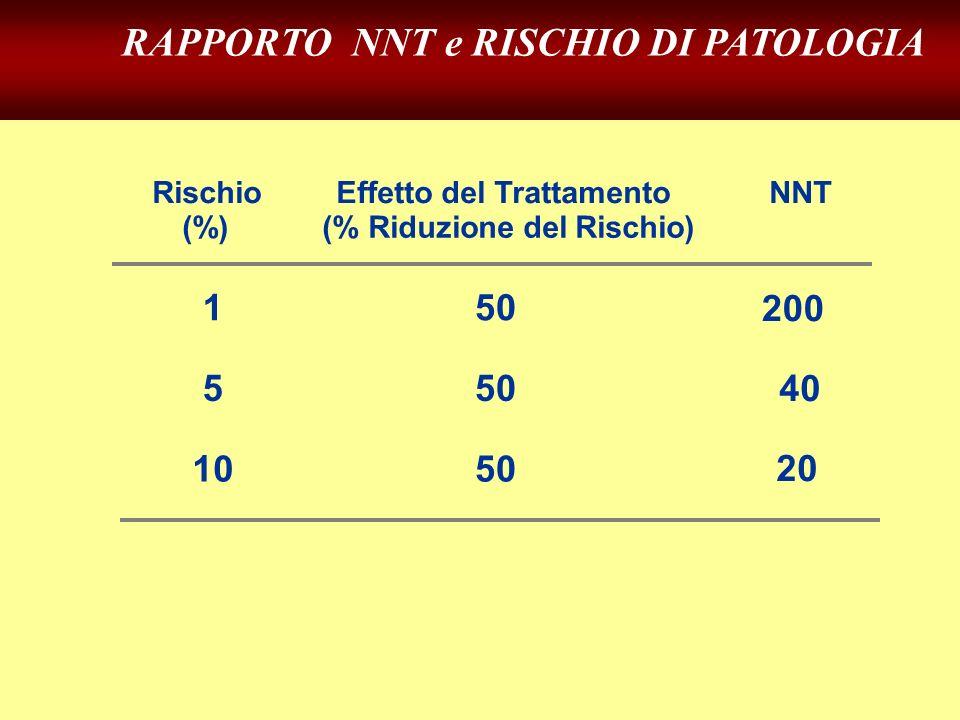 RAPPORTO NNT e RISCHIO DI PATOLOGIA