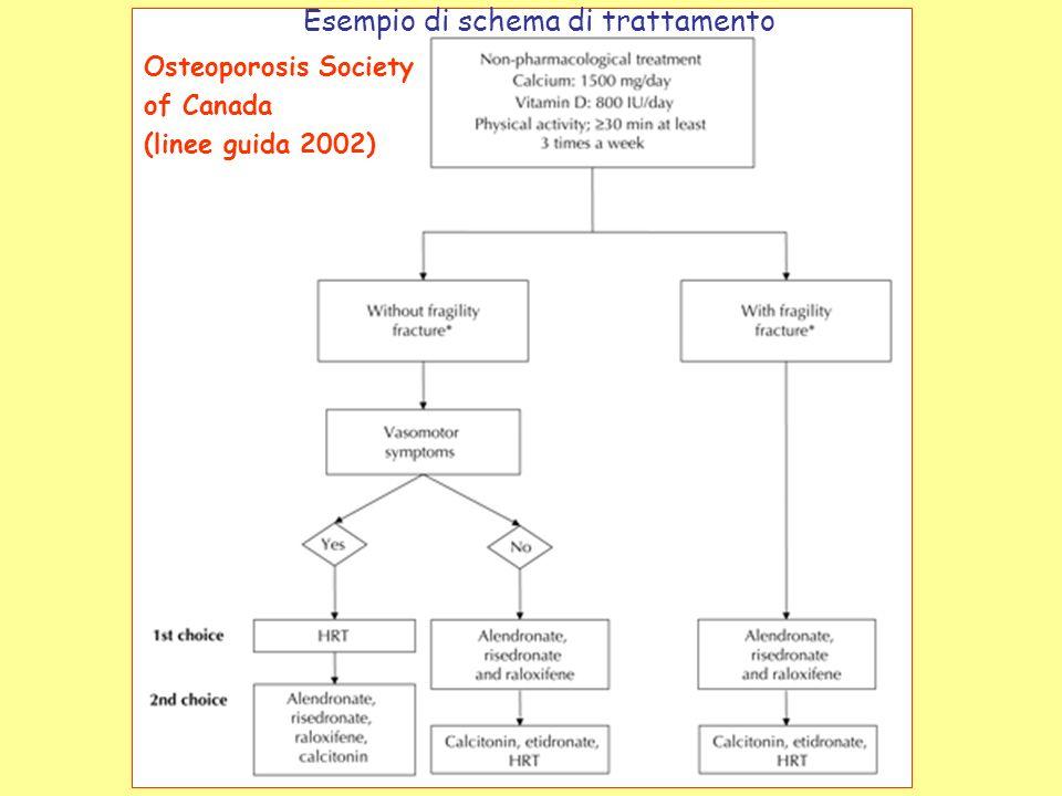Esempio di schema di trattamento