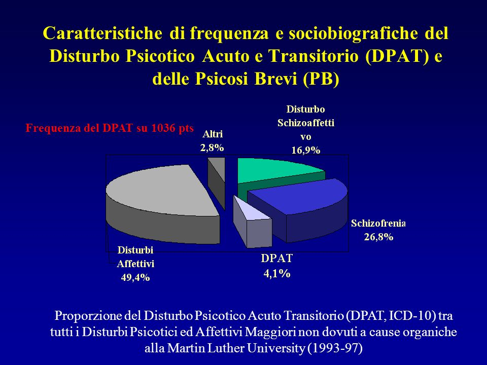 Frequenza del DPAT su 1036 pts