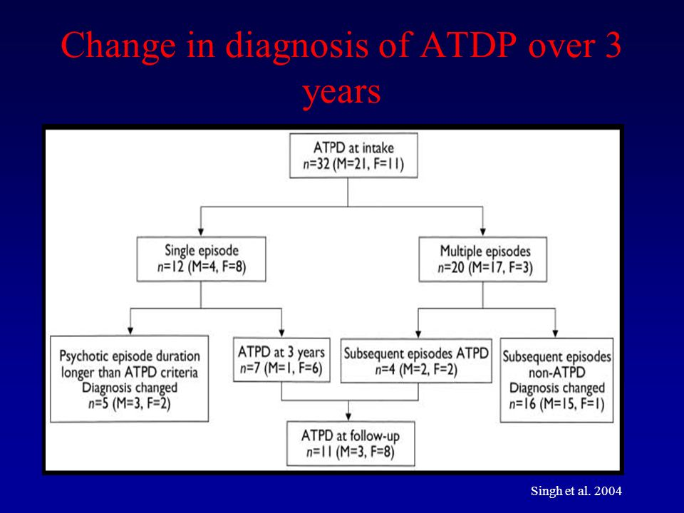 Change in diagnosis of ATDP over 3 years