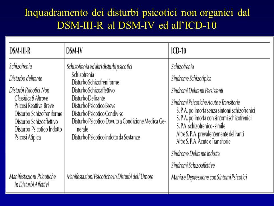 Inquadramento dei disturbi psicotici non organici dal DSM-III-R al DSM-IV ed all'ICD-10