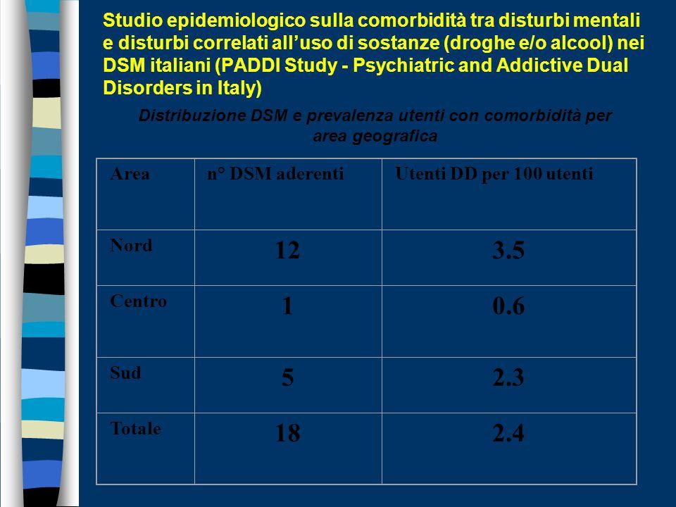 Distribuzione DSM e prevalenza utenti con comorbidità per