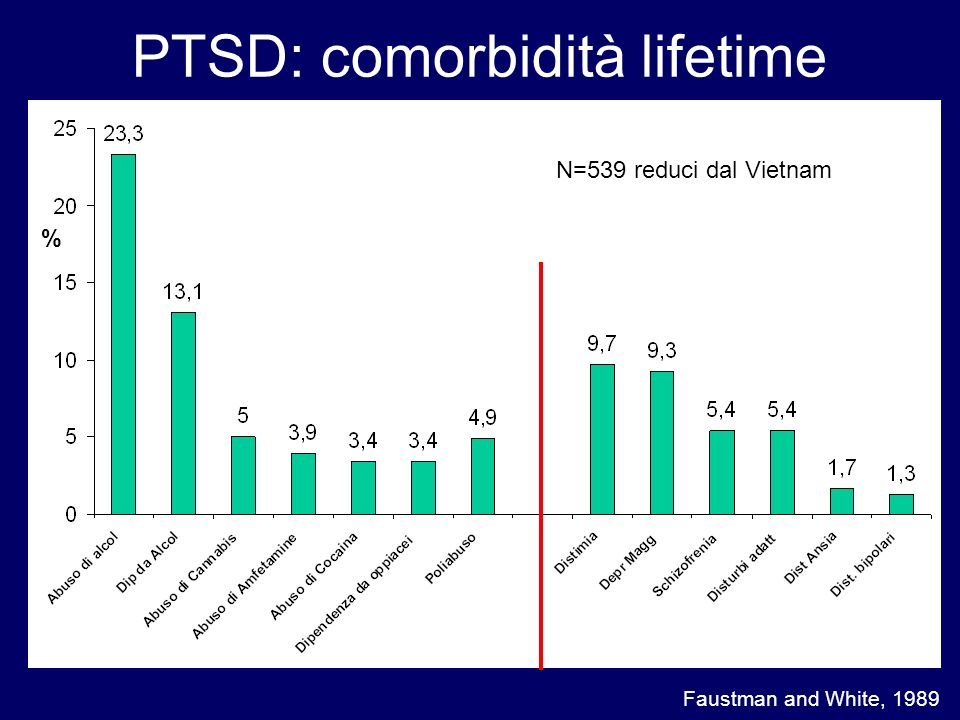 PTSD: comorbidità lifetime