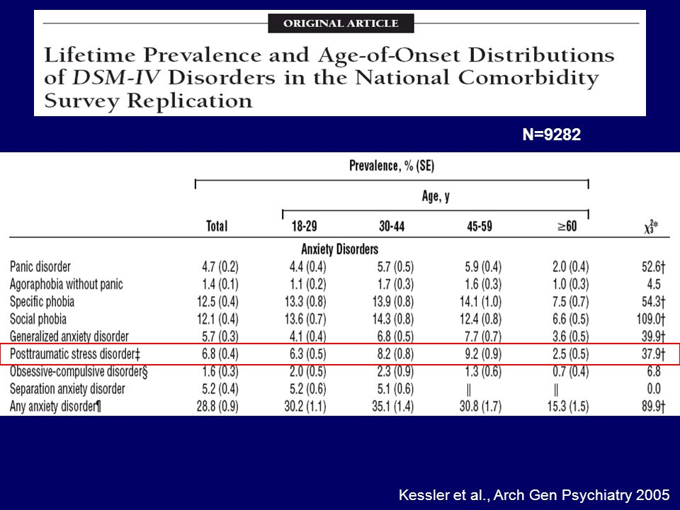 N=9282 Kessler et al., Arch Gen Psychiatry 2005